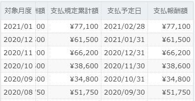 ASP1の成果報酬 月6万くらい